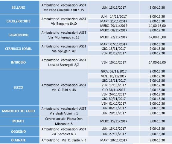 Calendario Vaccinazioni Lombardia.Vaccino Antinfluenzale Ecco Quando E Dove Farlo Giornale