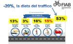 Dieta del traffico: la proposta di Fiab Lecco ai candidati