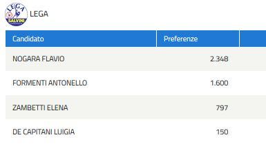 Elezioni regionali 2019 lombardia preferenze candidating