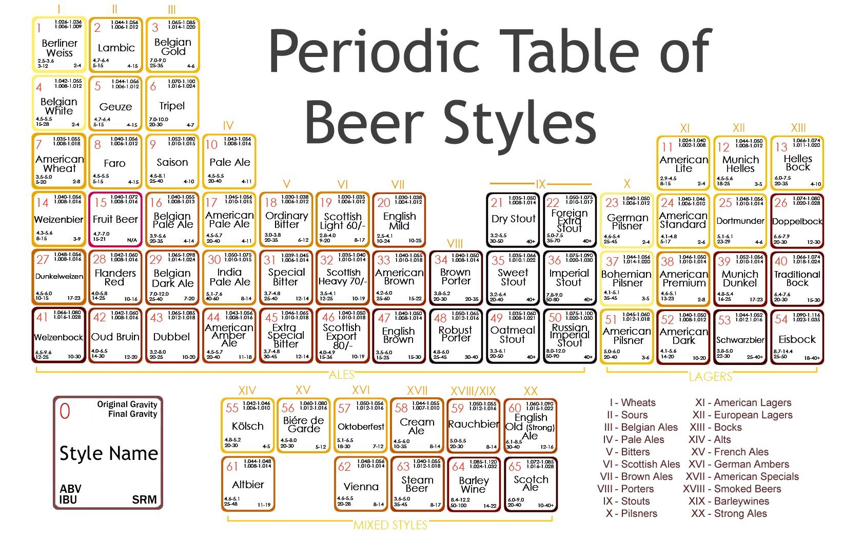 La tavola periodica degli stili birrari