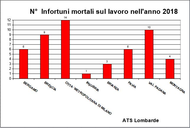 Morti sul lavoro 2018 Lombardia: sono 53 le vite spezzate