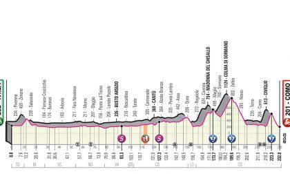 Giro d'Italia, la tappa di oggi passa dal Lecchese IL PROGRAMMA
