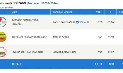 Elezioni Dolzago: Netta affermazione per Lanfranchi FOTO