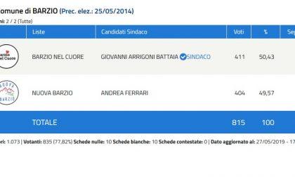 Elezioni Barzio: Eletto Arrigoni Battaia, cade il sindaco uscente