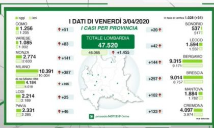 Nel Lecchese si sfiorano i 1600 casi di Coronavirus I DATI AGGIORNATI