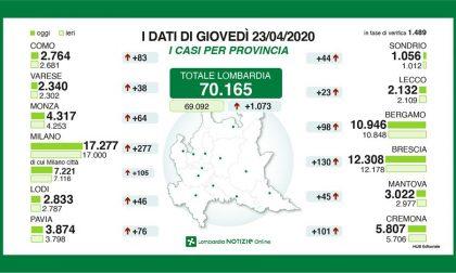 Coronavirus: superati i 70mila positivi in Lombardia. Nel Lecchese 23 nuovi casi I DATI AGGIORNATI