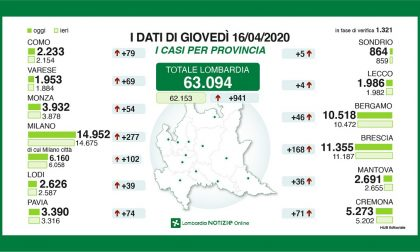Coronavirus: solo 4 nuovi positivi nel Lecchese, l'incremento più basso della Lombardia GLI ULTIMI DATI