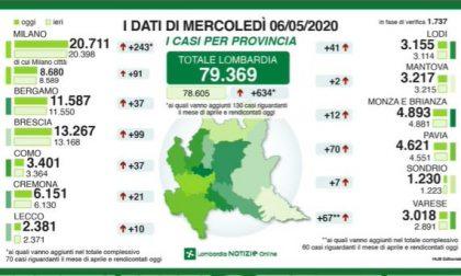 Coronavirus: 10 nuovi tamponi positivi nel Lecchese. Drammatico aumento delle vittime in Lombardia I DATI AGGIORNATI