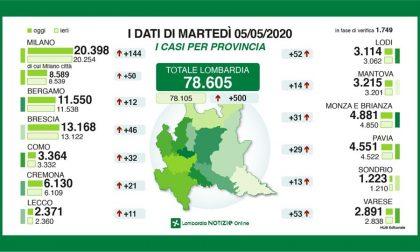 Coronavirus: 500 nuovi tamponi positivi in Lombardia, 11 nel Lecchese GLI ULTIMI DATI