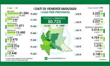 Coronavirus: 609 nuovi tamponi positivi in Lombardia, 29 nel Lecchese GLI ULTIMI DATI