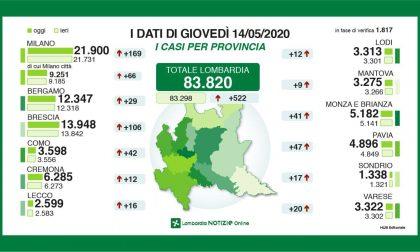 Coronavirus: 522 nuovi tamponi positivi in Lombardia, 16 nel Lecchese GLI ULTIMI DATI