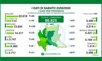 Coronavirus: 441 nuovi positivi in Lombardia, 11 in provincia di Lecco