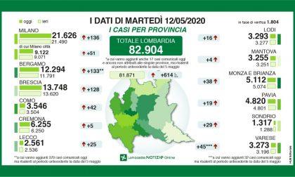 Coronavirus: in provincia di Lecco 25  nuovi tamponi positivi GLI ULTIMI DATI