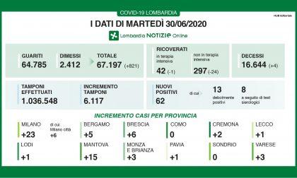 Coronavirus, 62 nuovi positivi in Lombardia, uno solo è lecchese