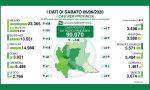 Coronavirus: in Lombardia superati i 90mila casi da inizio pandemia. Nel Lecchese un solo nuovo tampone positivo
