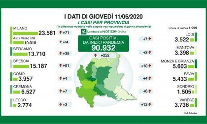 Coronavirus: in Lombardia più che raddoppiati i nuovi casi in un giorno