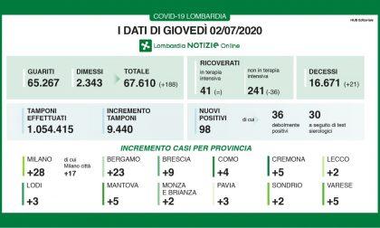 Coronavirus: tornano ad aumentare le vittime in Lombardia. Nel Lecchese due nuovi casi