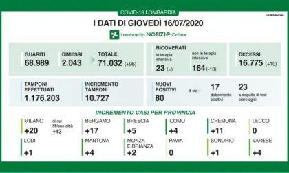 Coronavirus: oggi il Lecchese covid free, nessun nuovo caso in provincia