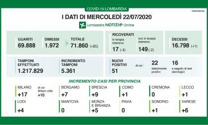 Coronavirus: 51 nuovi positivi in Lombardia, un solo nel Lecchese