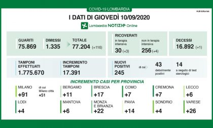 Coronavirus: 245 nuovi positivi in Lombardia, 6 nel Lecchese