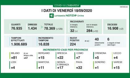 Coronavirus: i casi in Lombardia tornano sopra 200, 4 a Lecco