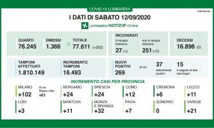 Coronavirus: 269 nuovi positivi in Lombardia, ben 11 nel Lecchese