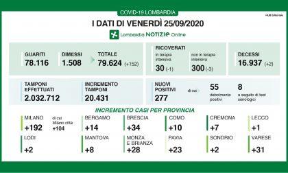 Coronavirus: 277 nuovi casi in Lombardia nelle ultime 24 ore