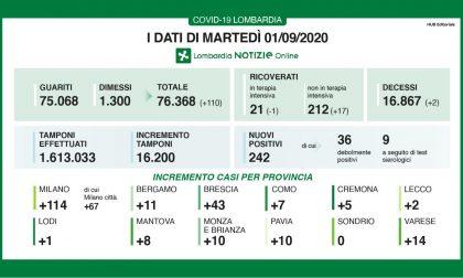 Coronavirus: oltre 200 casi in Lombardia, 2 a Lecco