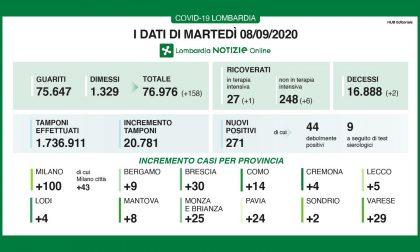 Coronavirus: in Lombardia aumentano tamponi ricoveri. 5 nuovi casi a Lecco
