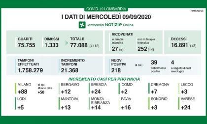 Coronavirus: ancora tamponi a tappeto e oltre 200 positivi in Lombardia, 3 a Lecco