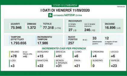 Coronavirus: 257 casi positivi in Lombardia, ancora sei a Lecco