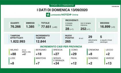 Coronavirus: 2 nuovi contagiati a Lecco, 265 in Lombardia