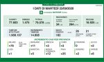 Coronavirus: altri 182 positivi in Lombardia. 2 a Lecco