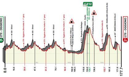 Piccolo Giro di Lombardia: le novità del percorso 2020 MAPPA E ORARI DEI PASSAGGI