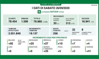Coronavirus, ancora 256 positivi in Lombardia