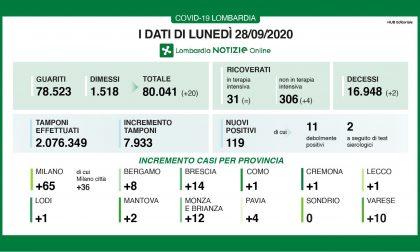 Coronavirus: meno tamponi e meno positivi in Lombardia