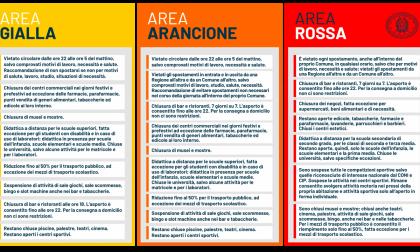 Lombardia zona rossa fino al 3 dicembre, è ufficiale