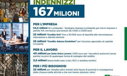 Covid: da Regione Lombardia 167 milioni di euro per le categorie escluse dai Decreti Ristori