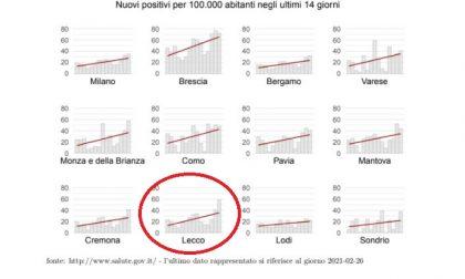 Covid: la curva a Lecco continua a crescere. Ecco dove sono aumentati i casi