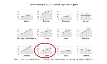 Superati i 3000 contagi a Lecco città da inizio pandemia. La situazione Coronavirus nei Comuni nell'ultima settimana