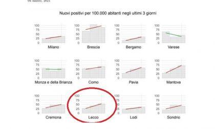 Coronavirus: 5.174 nuovi contagiati in un giorno in Lombardia, 180 a Lecco