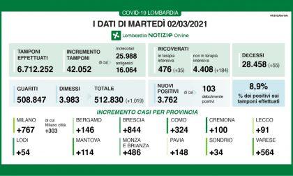 Coronavirus: continua la crescita dei ricoveri  in Lombardia. A Lecco 91 nuovi contagiati