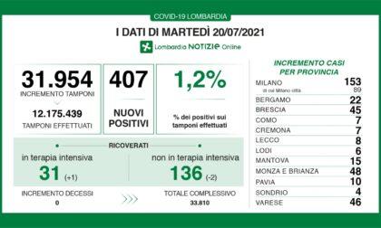 Coronavirus in Lombardia: 407 casi di cui 8 nel Lecchese