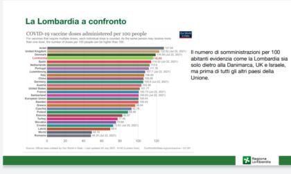 """La Lombardia ha una copertura vaccinale tra le più alte al mondo. Lecco sempre """"in testa"""""""