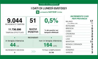 Covid, nessun positivo quest'oggi in provincia di Lecco
