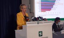 Vaccinazioni Covid: in Lombardia terza dose a 2000 persone al giorno
